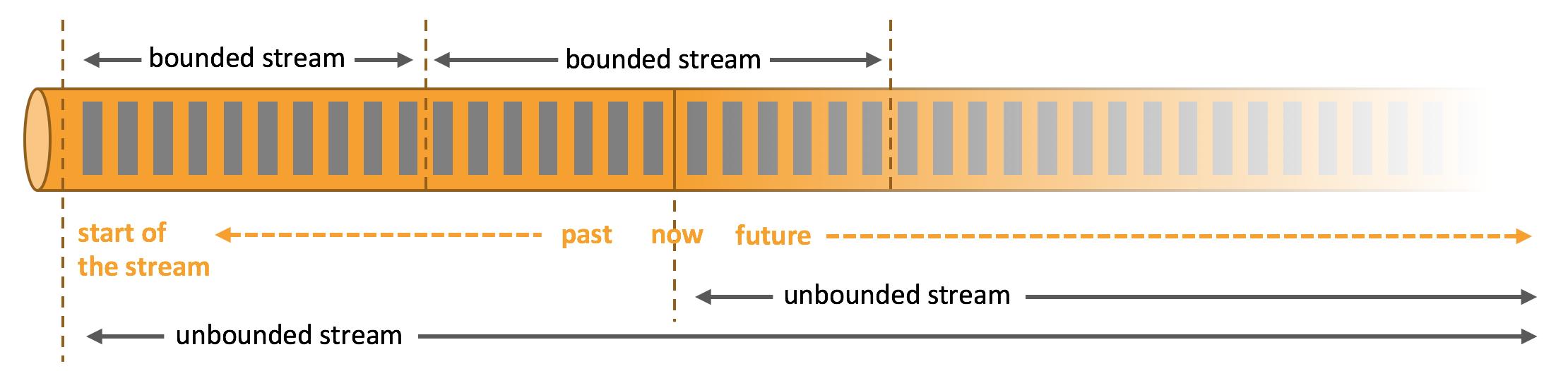 Flink 官网的解释图