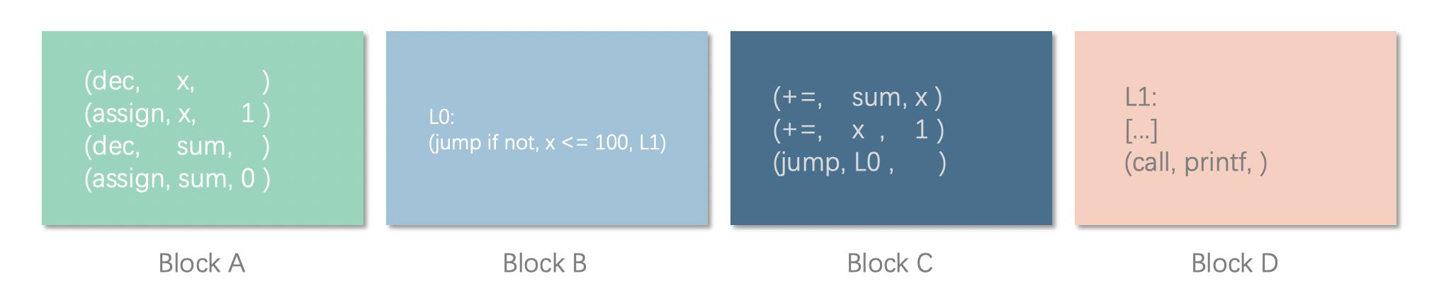 中间代码基本块划分